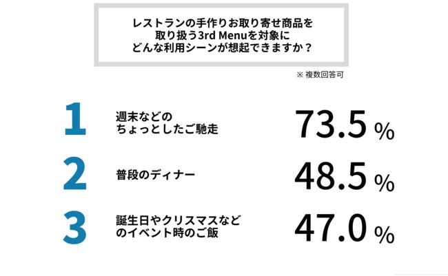 3rd Menu「コロナ禍における食の楽しみ方」に関するアンケート③