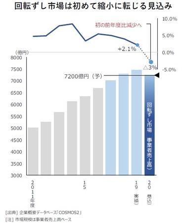 回転ずし市場は初めて縮小に転じる見込み(回転ずし市場の推移(事業者売上高ベース))