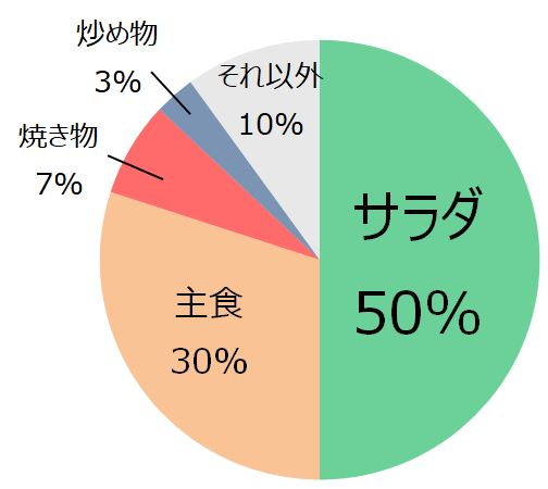 2020年マヨネーズ使用メニューの出現構成比(キユーピー調べ)