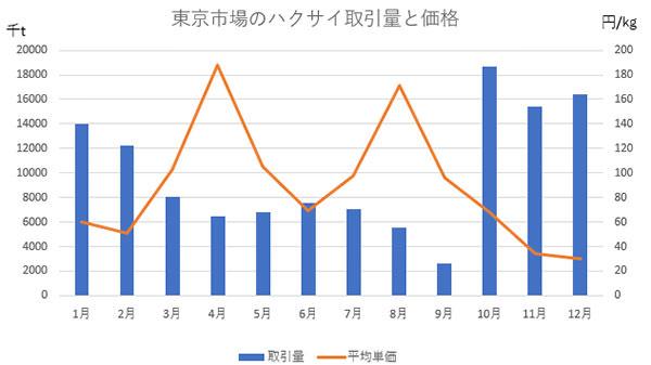 東京市場のハクサイの取引量と価格