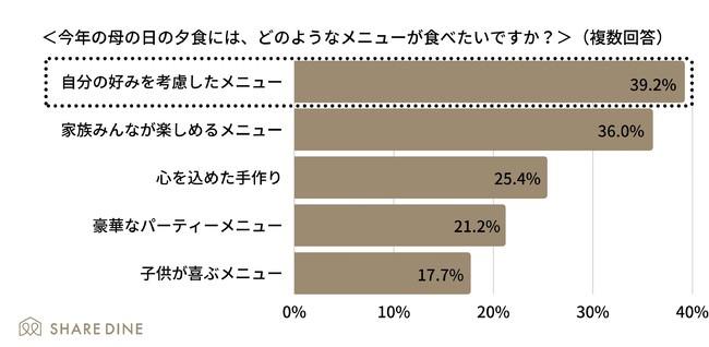 アンケート概要 調査方法インターネット調査(Fastaskを利用) 実施主体株式会社シェアダイン 調査対象お子様のいる20代~50代女性339名(2021年3月実施) 調査期間2021年3月25日~2021年3月27日