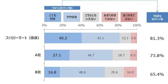 ※当社調べ(n=107)によるブラインド調査の結果