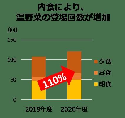 (食MAPⓇ 2019年、2020年10月~11月 1,000世帯一日当たりの出現数)