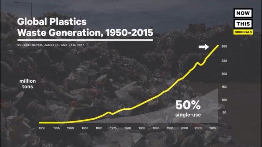 production mondiale de plastique