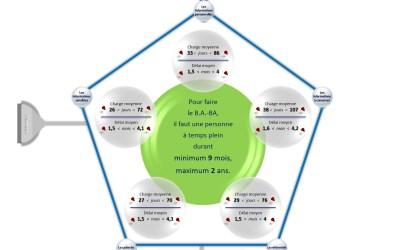 Infographie gouvernance de l'information en 2015 – 3/9 – Les charges et délais