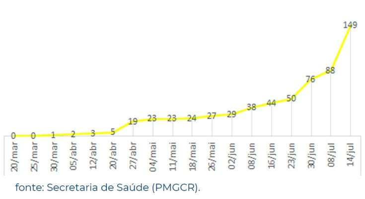 Boletim epidemiológico registra 149 casos positivados de COVID-19 no município de Governador Celso Ramos