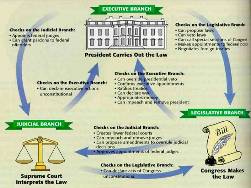 Image result for 3 branches of government checks and balances chart
