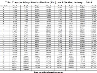 Third Tranche Salary Standardization (SSL) Law Effective January 1, 2018