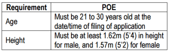 Age Requirement for Penology Officer Examination 2018