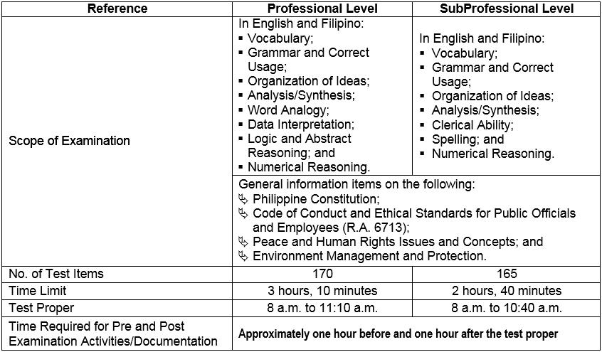 Civil Service Exam Scope and Coverage 2018