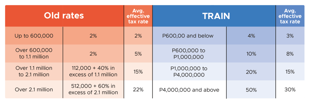 Old and New Excise Tax of Automobiles