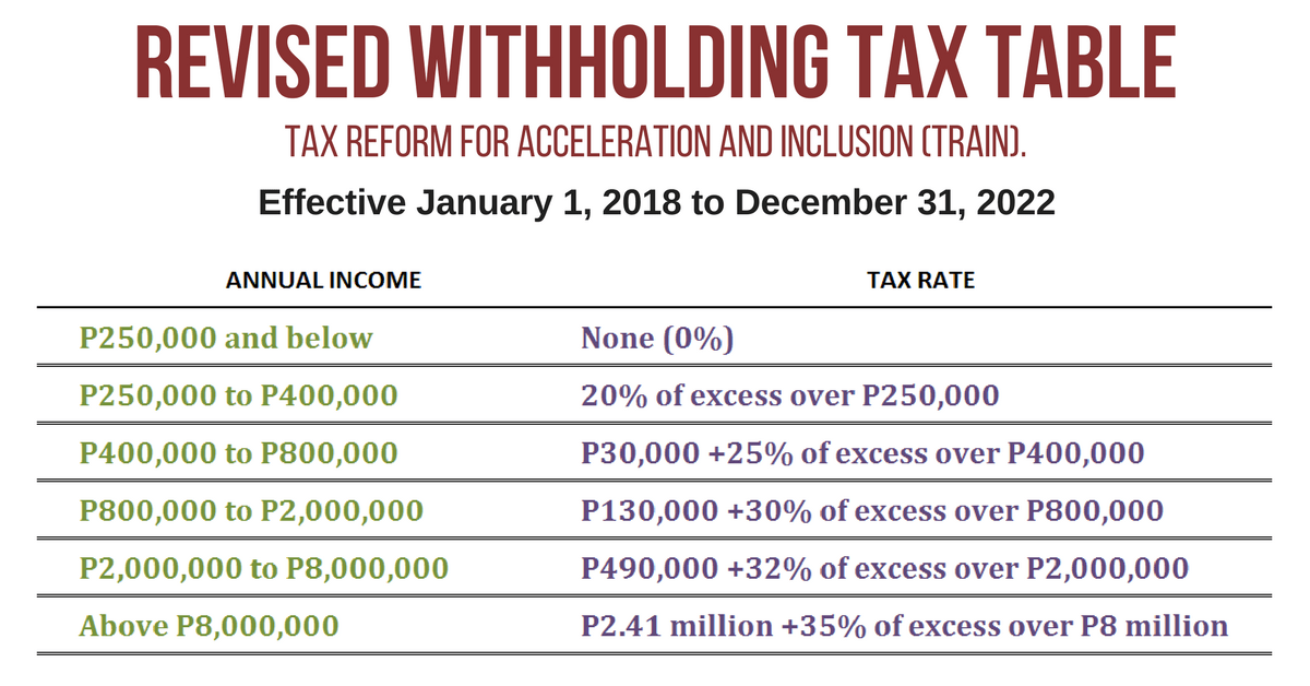 2019 revised withholding tax table