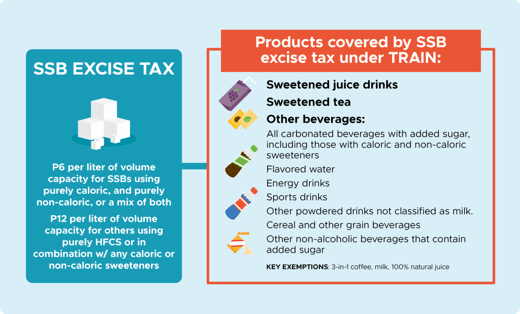 Tax of Sugar-Sweetened Beverages