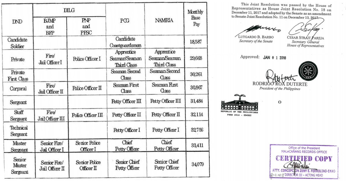 [Table] Modified Base Pay Schedule of Military and