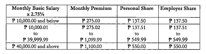 Revised Premium PhilHealth Contribution Table