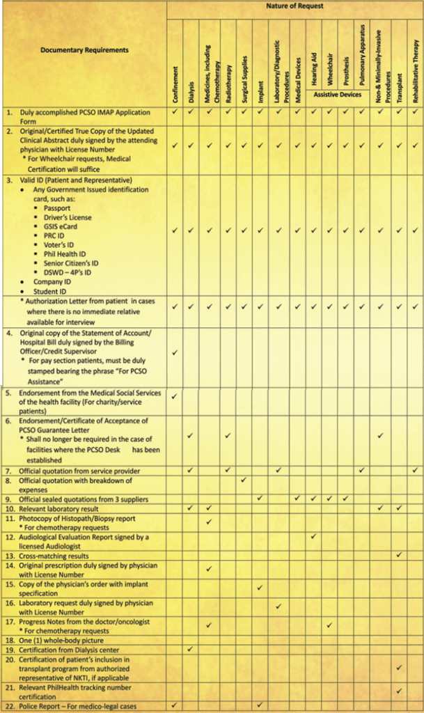 Requirements for PCSO Medical Assistance Program
