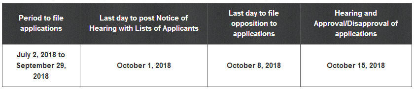 COMELEC Application Period 2018