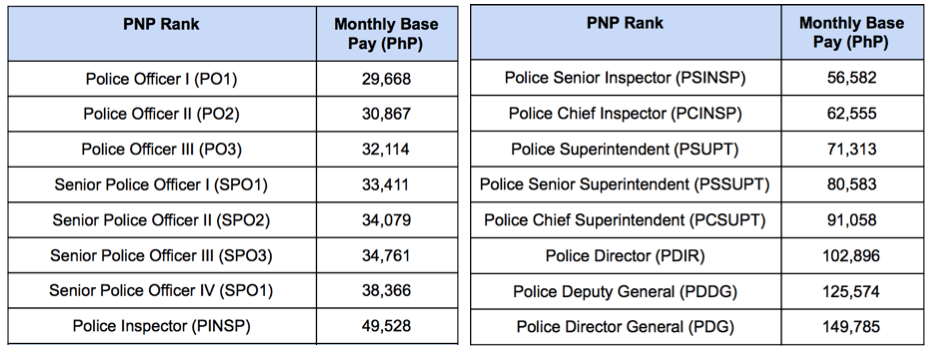 What is the Salary Grade of PNP starting 2019? | PNP Rank