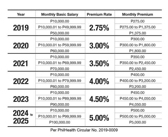 New Philhealth Contribution Table