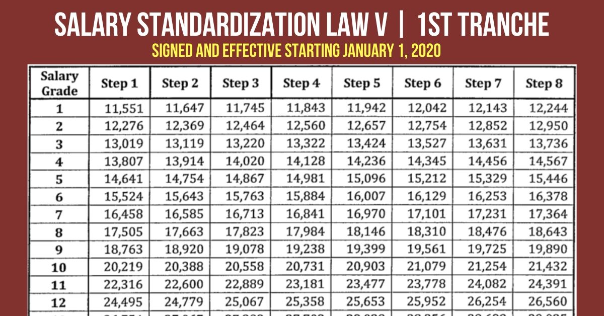 Salary Grade 2020 Table