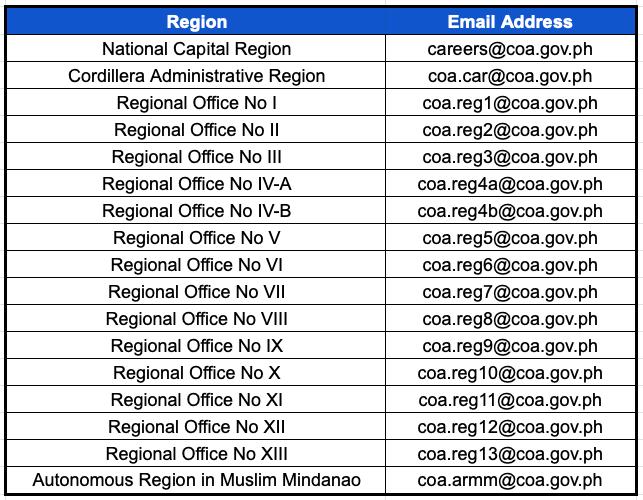 COA Email Address