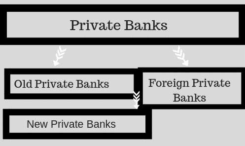 Private Banks In India
