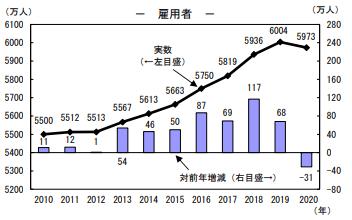 日本の雇用者数