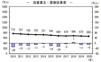日本の自営業者数
