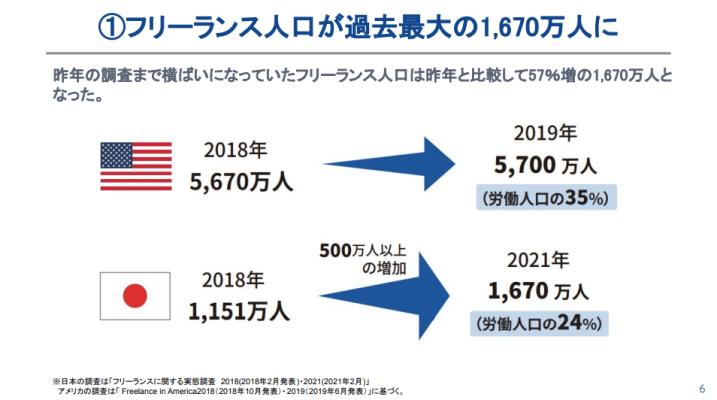 フリーランス実態調査2021 フリーランスの労働人口比