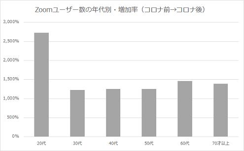 コロナ前後の年代別のZoomのツール利用者の増加率