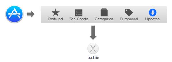 ソフトウェアアップデートの手順