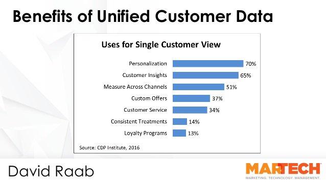 顧客情報を統合するメリット