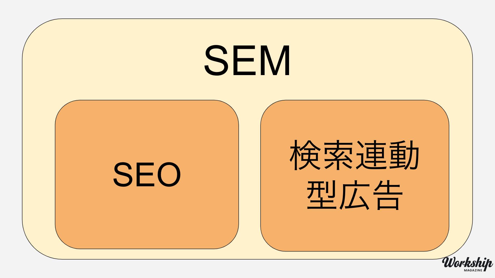 SEM、SEO、検索連動型広告
