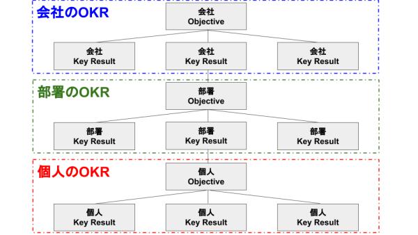 OKRの全体図