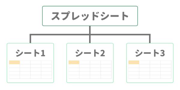 Googleスプレッドシートのデータ構造