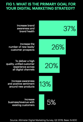 essential marketing trends for 2020