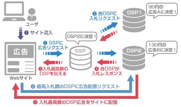 DSP/SSP解説