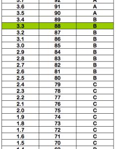 gpa also   percentile grade  letter rh gpacalculator