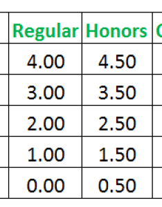 Weighted average gpa also how to calculate rh gpacalculator