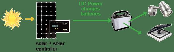 Ups Block Diagram Further Ups Online Diagram On Ups Battery Backup Ac