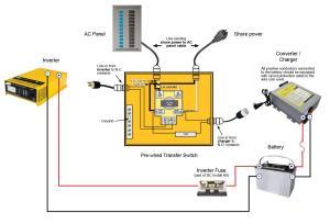 30 amp Prewired Transfer Switch | Go Power