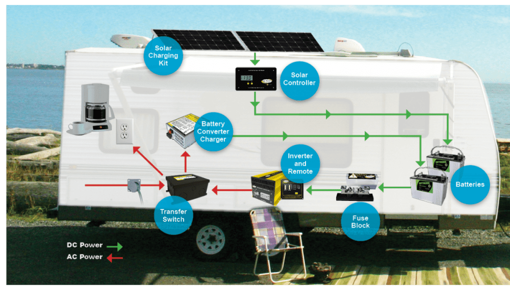 medium resolution of rv solar power systems