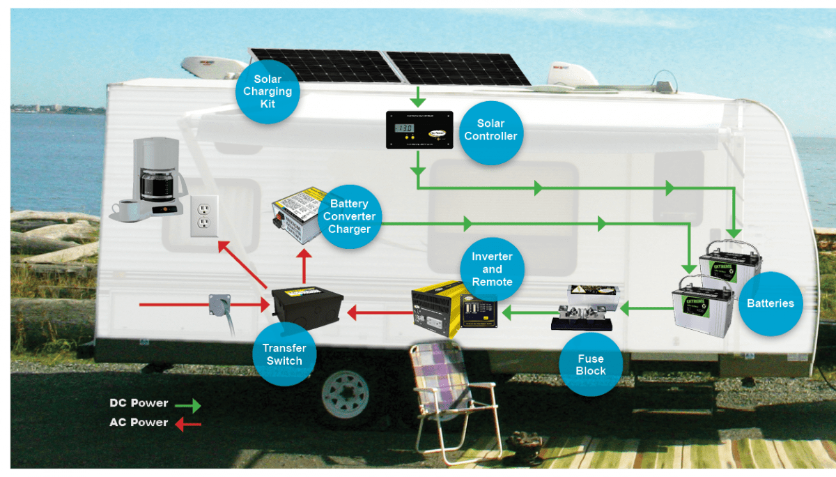 hight resolution of rv solar power systems