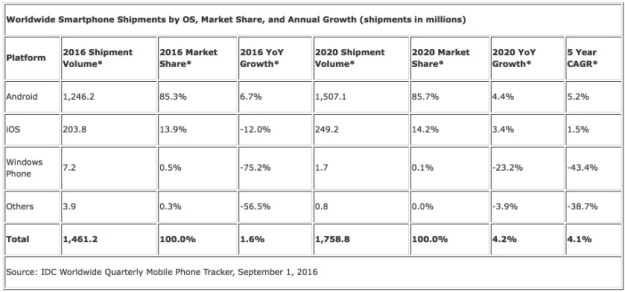 idc-worldwide-smartphone-shipments-by-os-2016