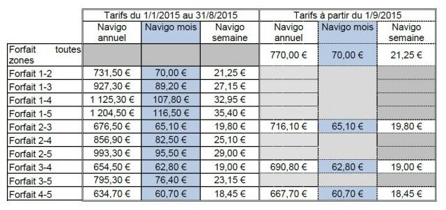 Sur la droite, nouveaux tarifs applicables dès le 1er septembre 2015