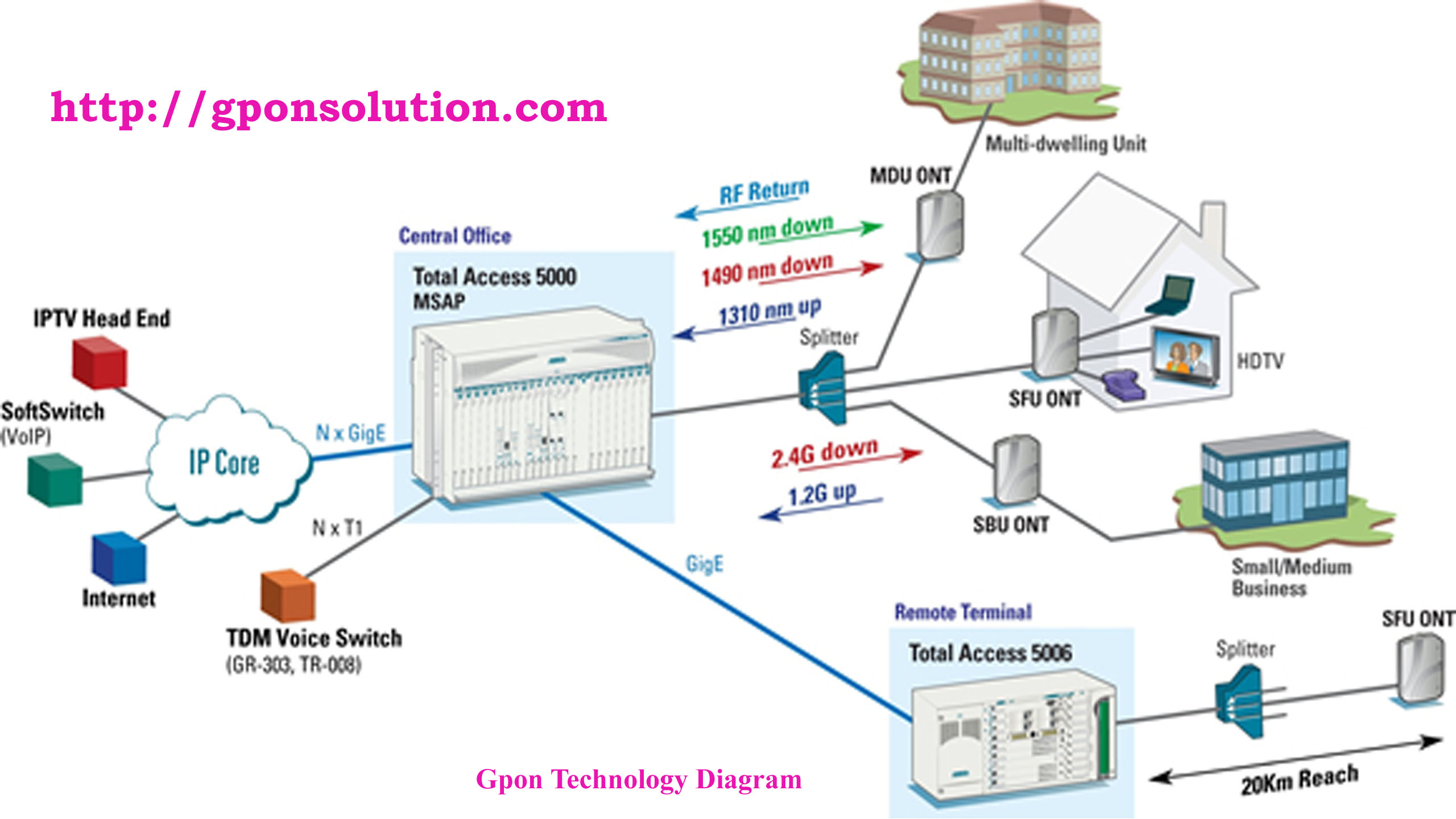 mpls network diagram visio baldor 5hp motor wiring gpon technology overview solution