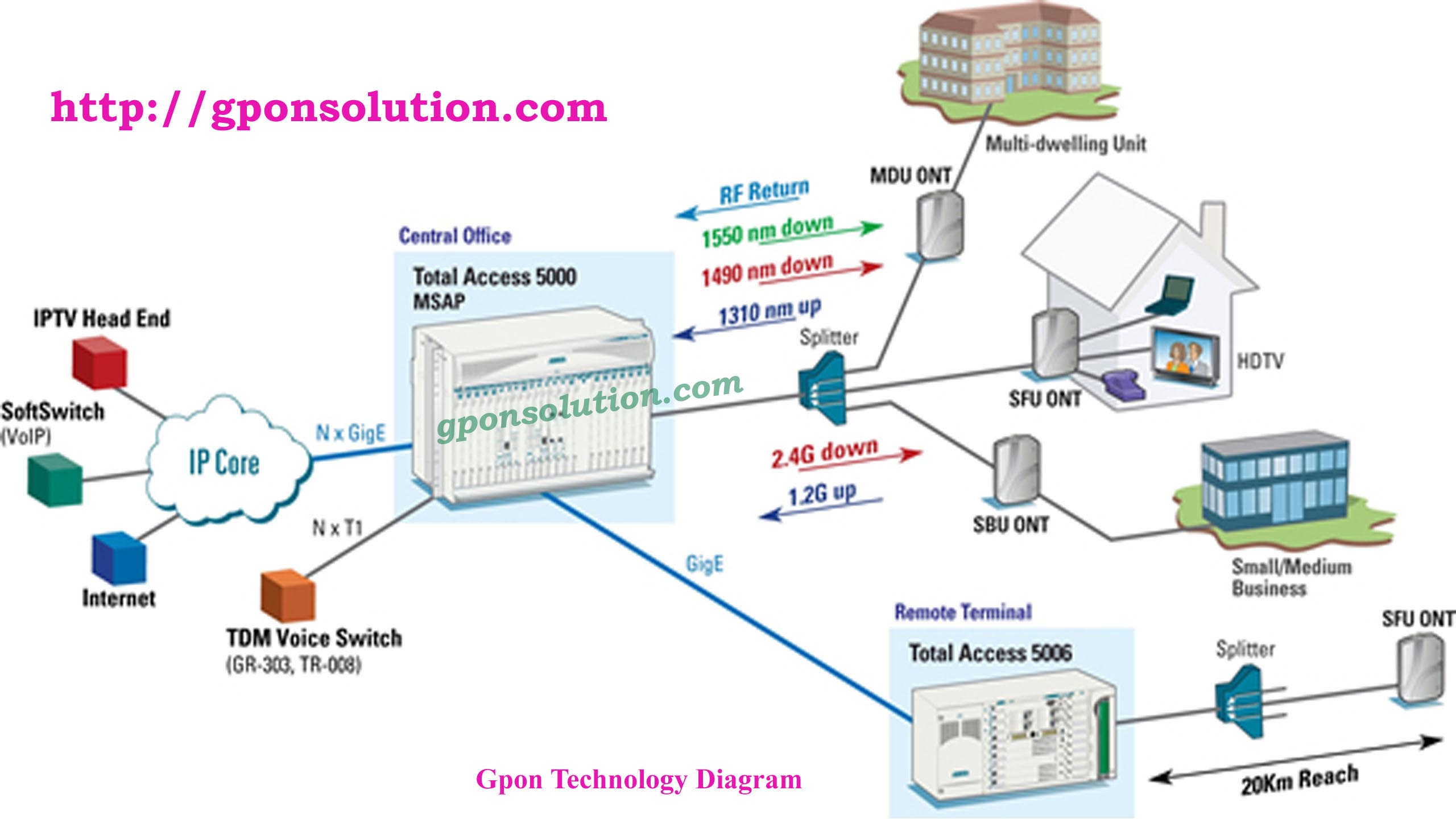 Gpon Network Architecture Diagram GPON Solution