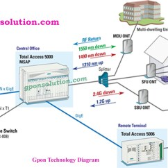 Architectural Diagram Types Of Foot Muscles And Tendons Gpon Network Architecture Solution