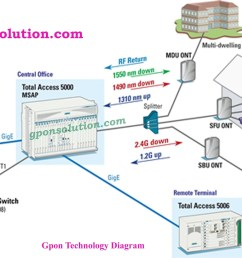 gpon network architecture diagram gpon solution fibre to the home diagram fiber nid to the home [ 2560 x 1440 Pixel ]