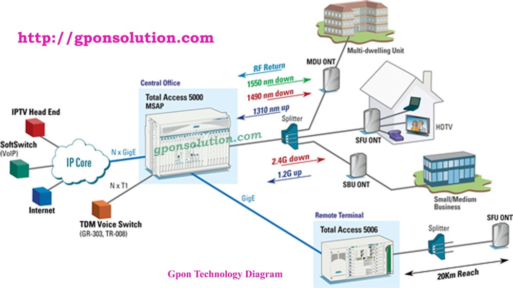medium resolution of gpon network architecture diagram gpon solution fibre to the home diagram fiber nid to the home